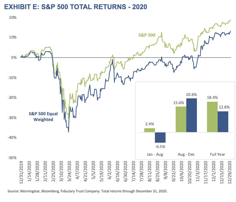 2021 Outlook - Exhibit E - Exhibit E - S&P 500 Total Returns-2020