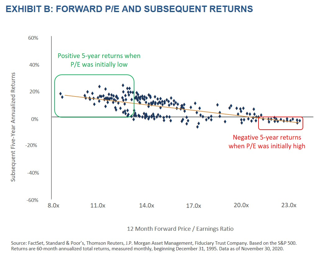 Investment Philosophy - Exhibit B - Forward PE and Subsequent Returns