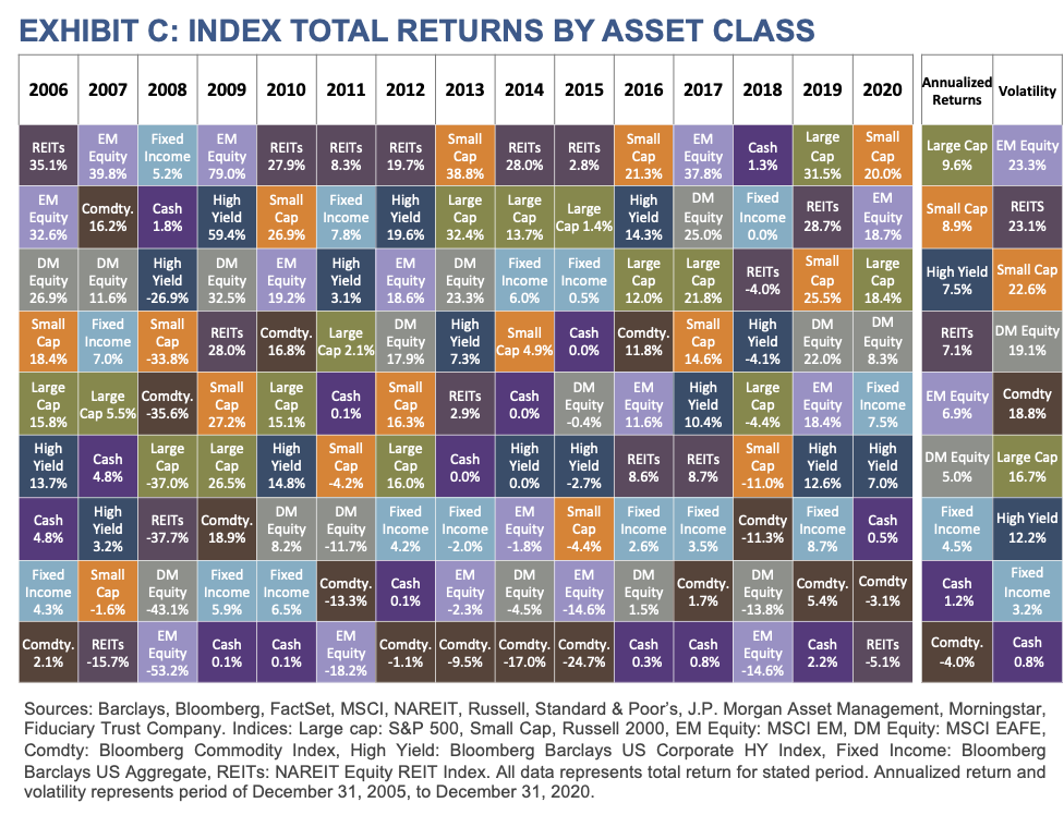 Investment Philosophy - Exhibit C - Index Total Returns by Asset Class