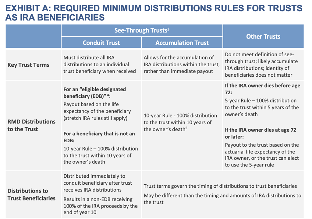 Exhibit-A-Required-Distribution-Rules-for-Trusts-as-IRA-Benes