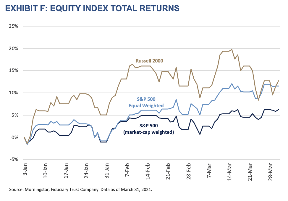 2021 Q1 Outlook-Exhibit F-Equity Index Total Returns