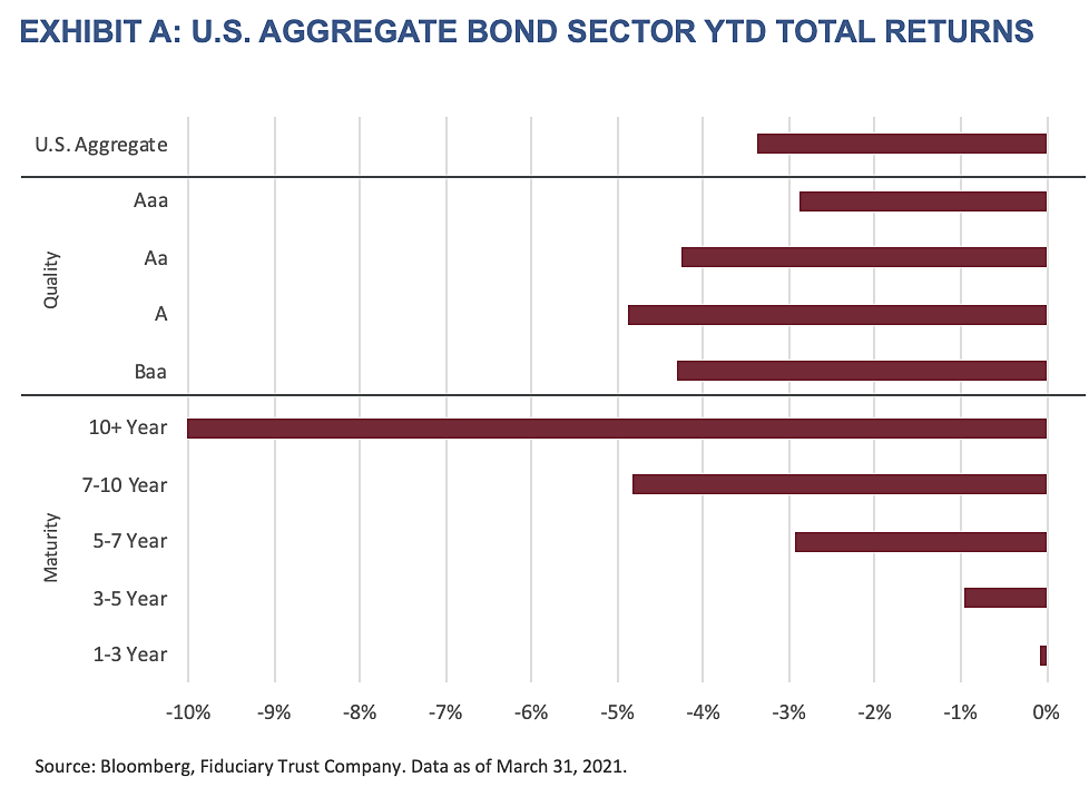 2021 Q2 Outlook - Exhibit A-U.S. Aggregate Bond Sector YTD Total Returns
