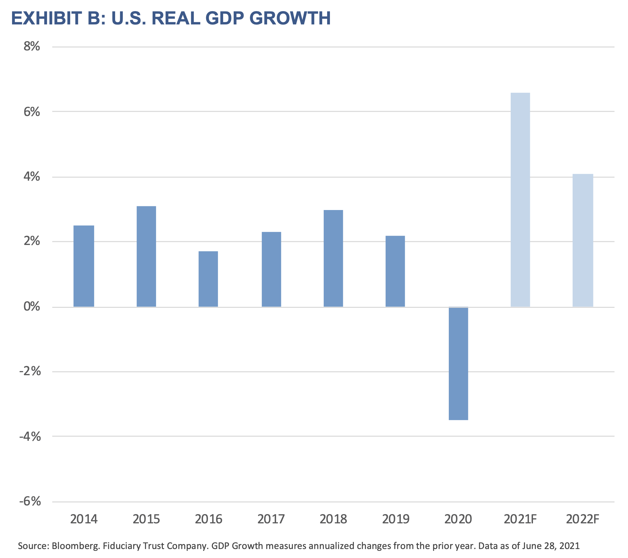 2021 Q3 Outlook - Exhibit B - U.S. Real GDP Growth
