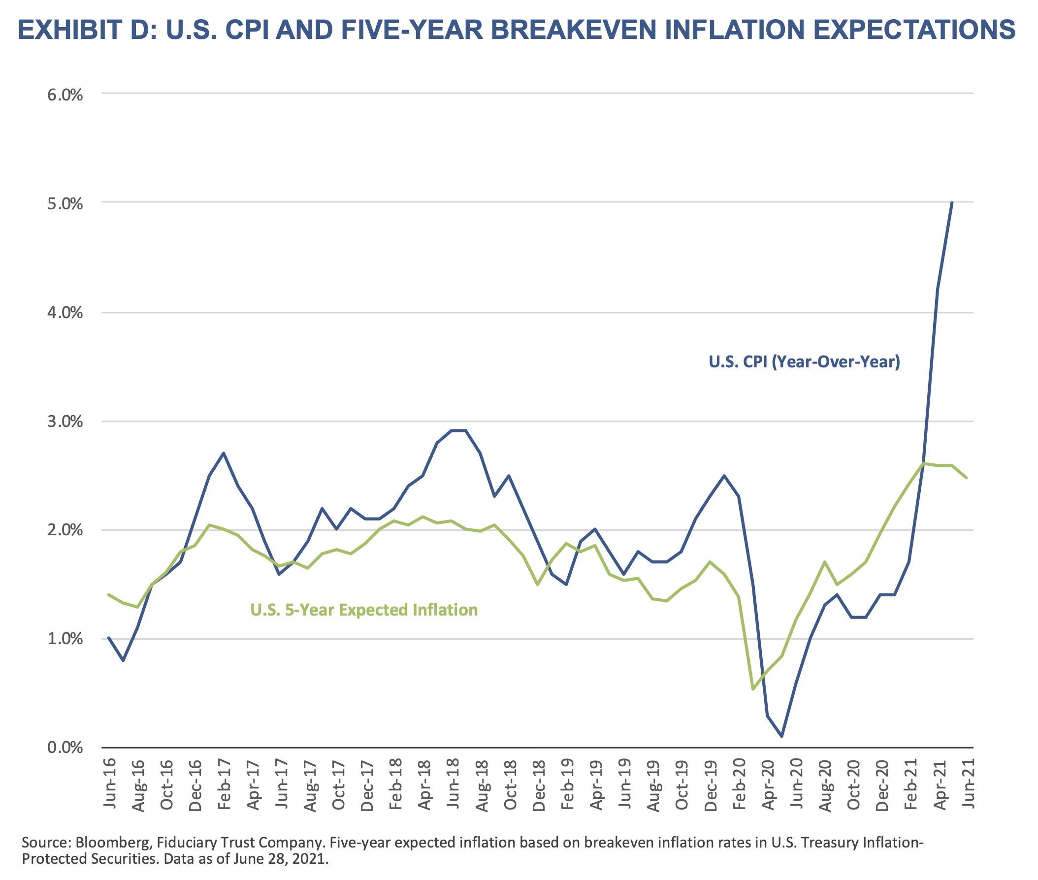 2021 Q3 Outlook - Exhibit D - U.S. CPI and Five-Year Breakeven Inflation Expectations