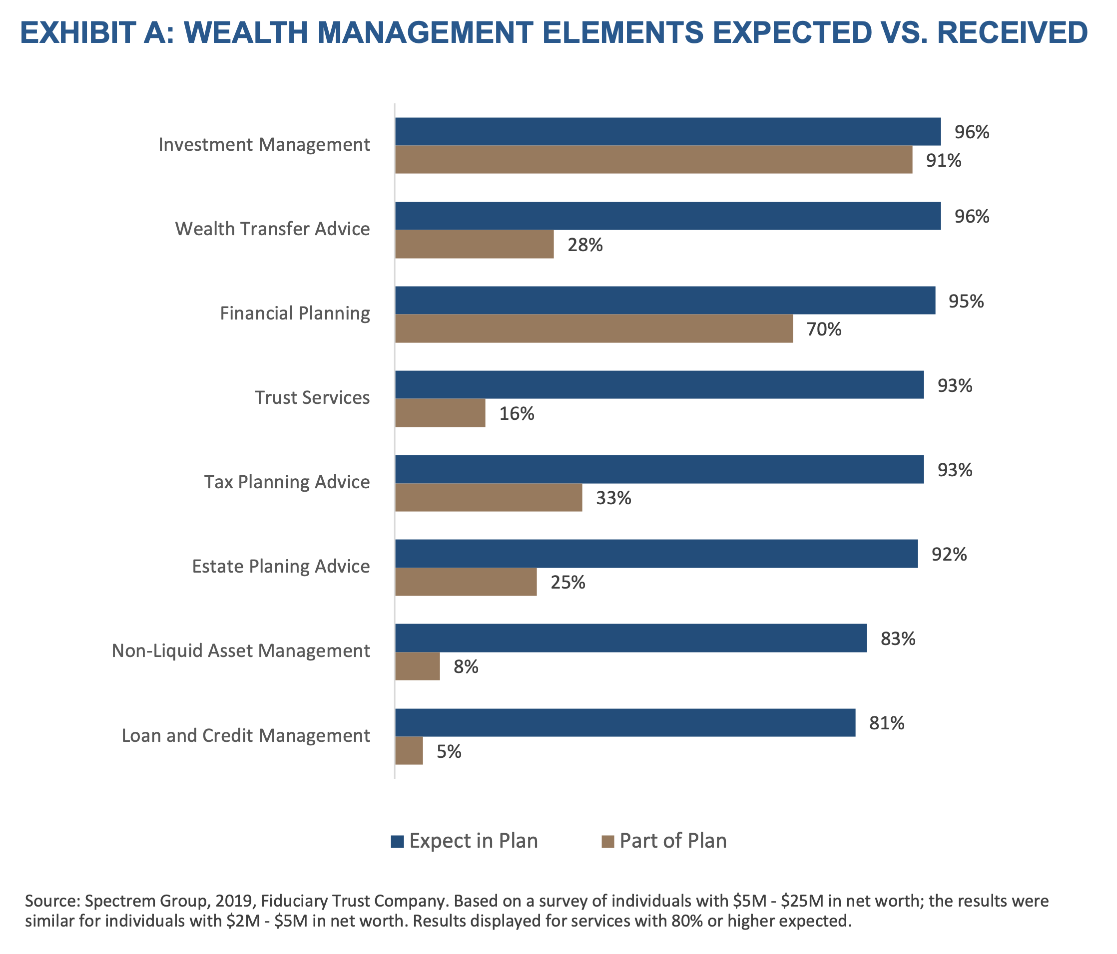 Exhibit A-Wealth Management Elements Expected vs Received