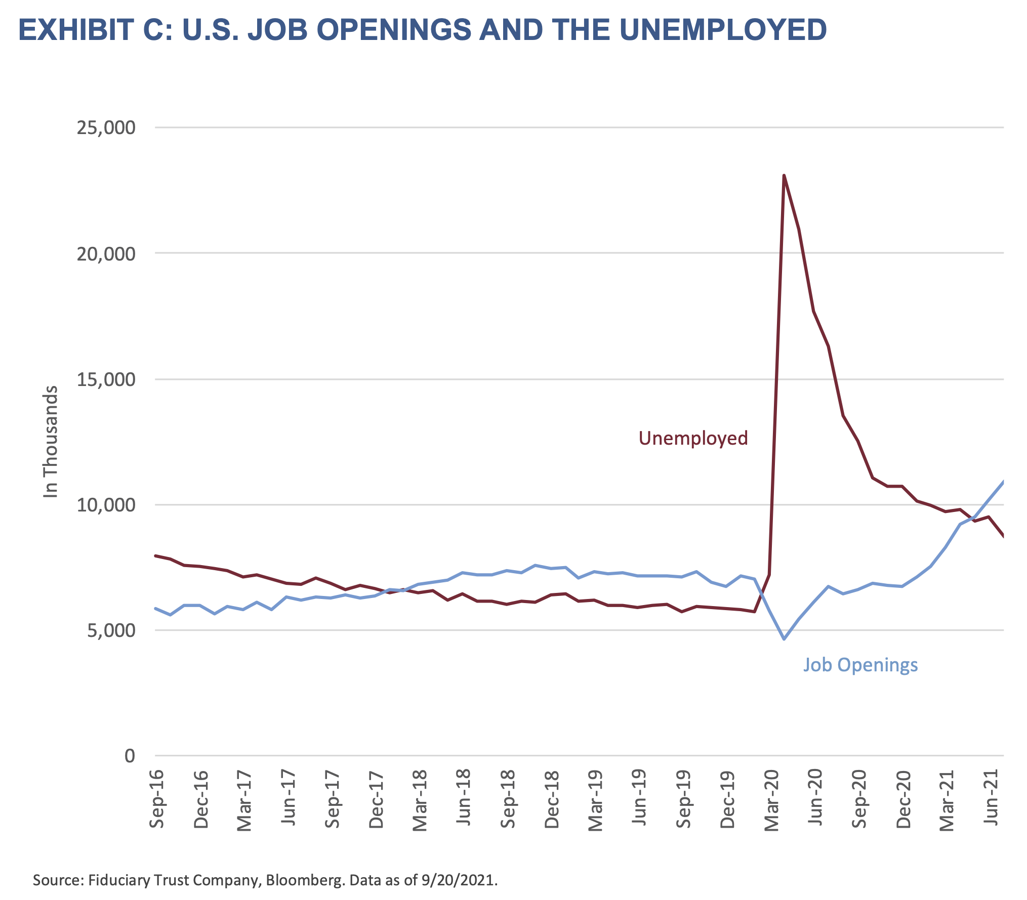 2021 Q4 Outlook - Exhibit C- U.S. Job Openings and the Unemployed