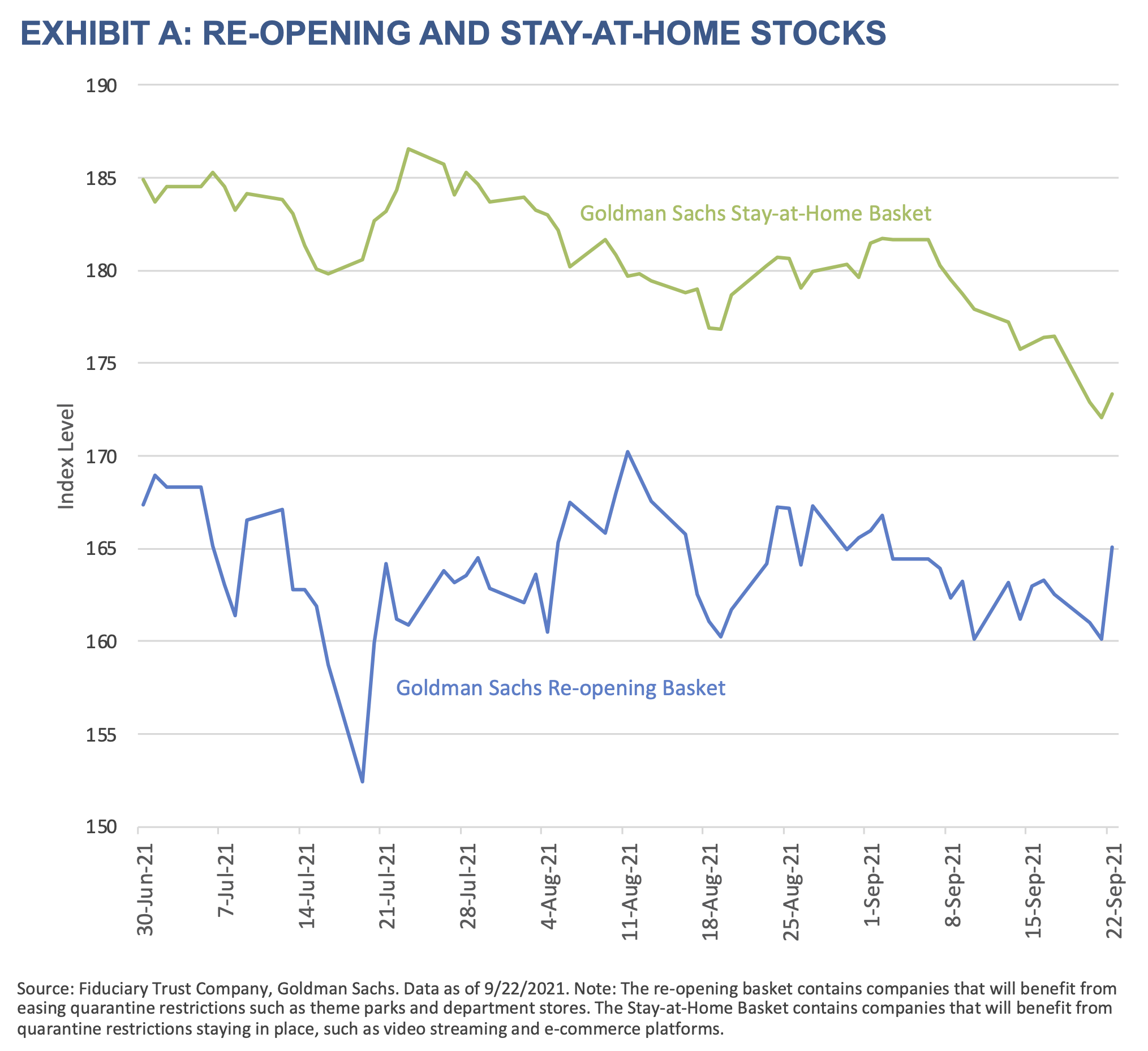 2021 Q4 Outlook-Exhibit A-Re-opening and Stay-At-Home Stocks