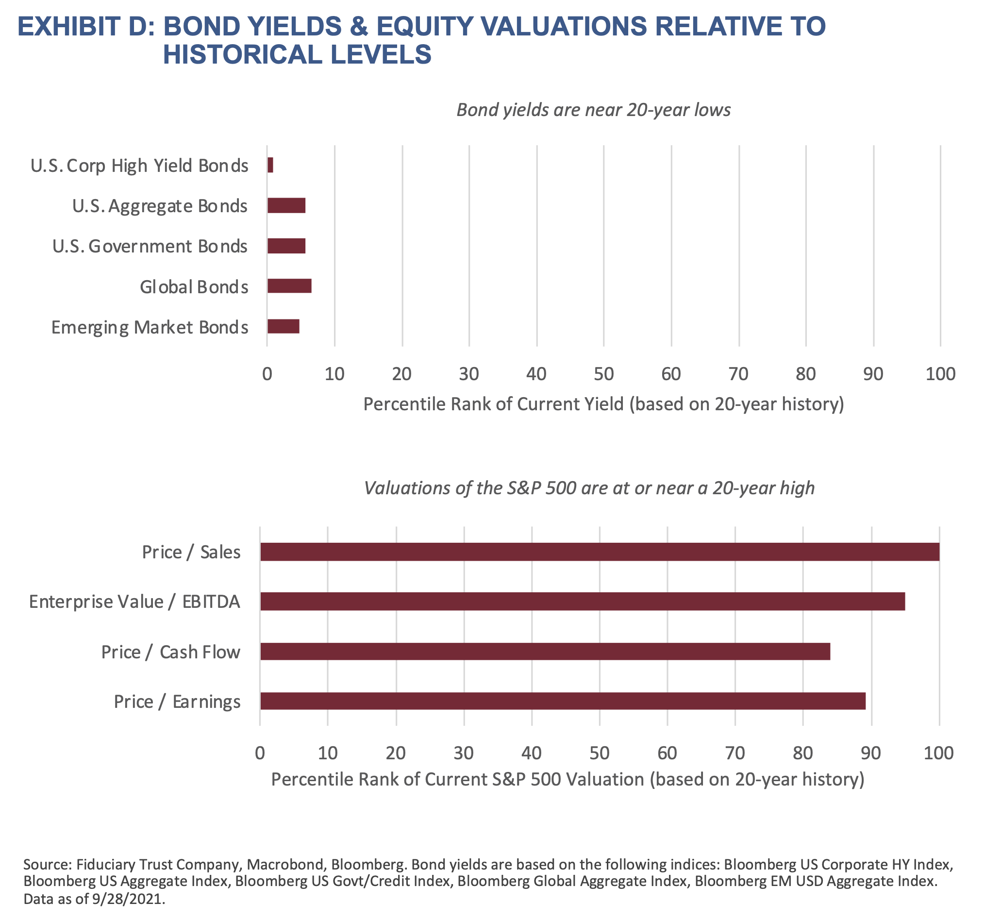2021 Q4 Outlook-Exhibit D-Bond Yields & Equity Valuations Relative to Historical Levels